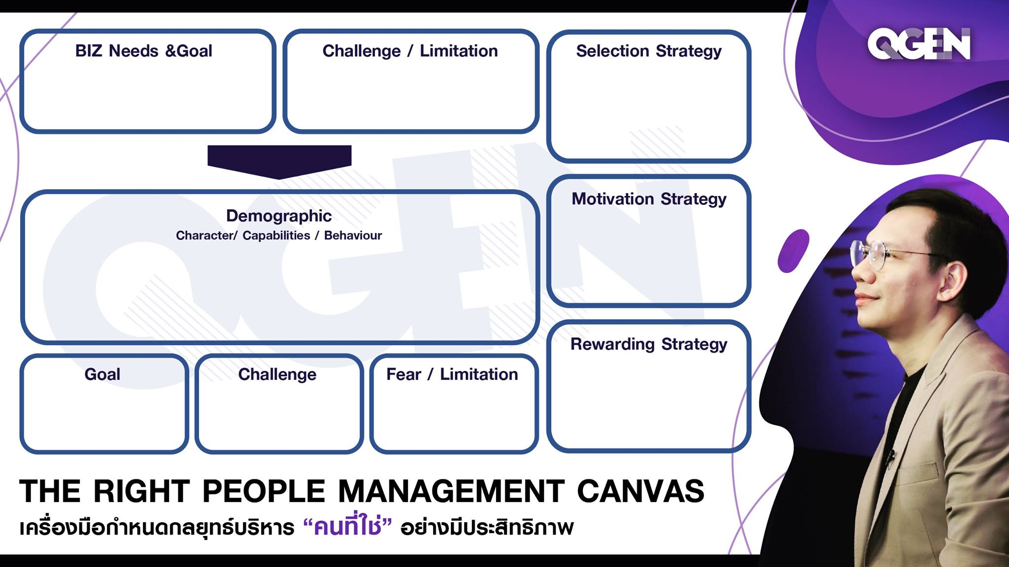 The Right People Management Canvas